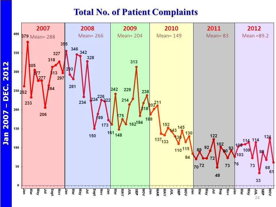 Total No. of Patient Complaints