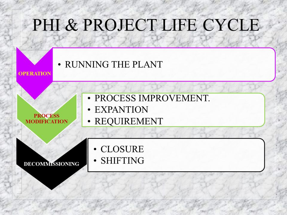 PHI & PROJECT LIFE CYCLE