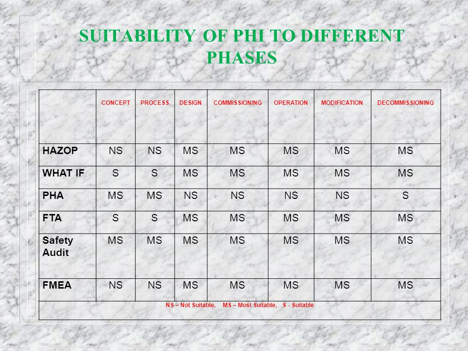 SUITABILITY OF PHI TO DIFFERENT PHASES