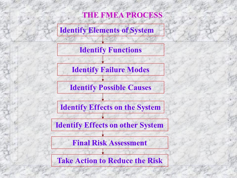 Identify Elements of System