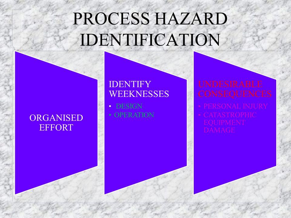 PROCESS HAZARD IDENTIFICATION