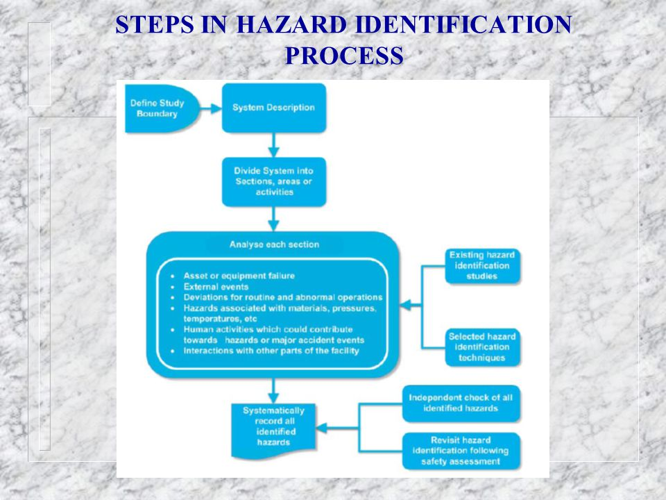 STEPS IN HAZARD IDENTIFICATION PROCESS