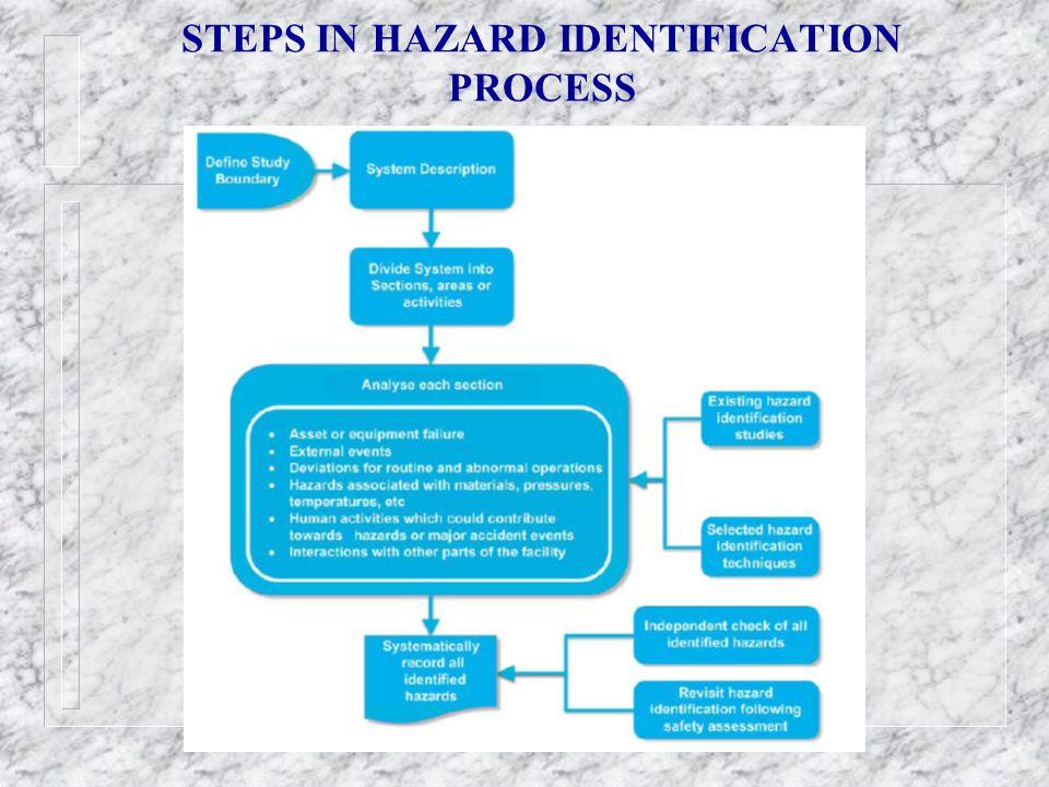 STEPS IN HAZARD IDENTIFICATION PROCESS