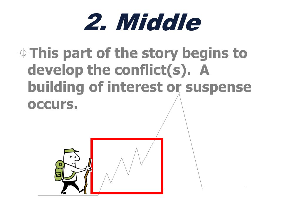 2. Middle This part of the story begins to develop the conflict(s).