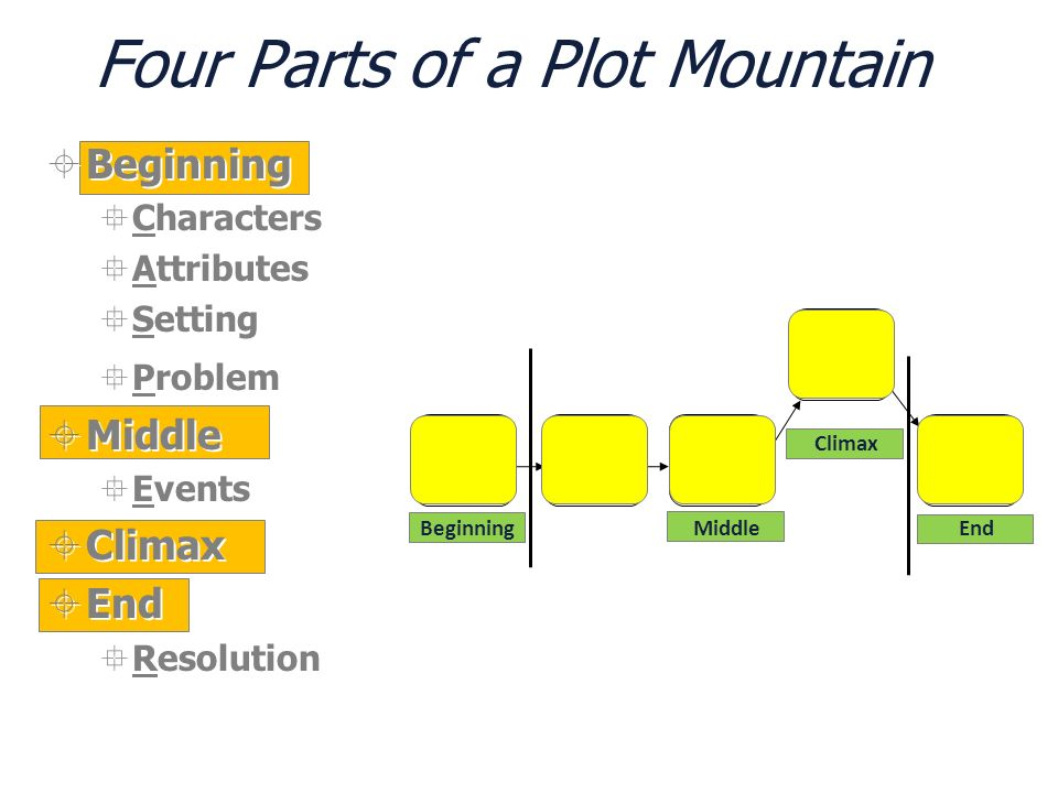 Four Parts of a Plot Mountain