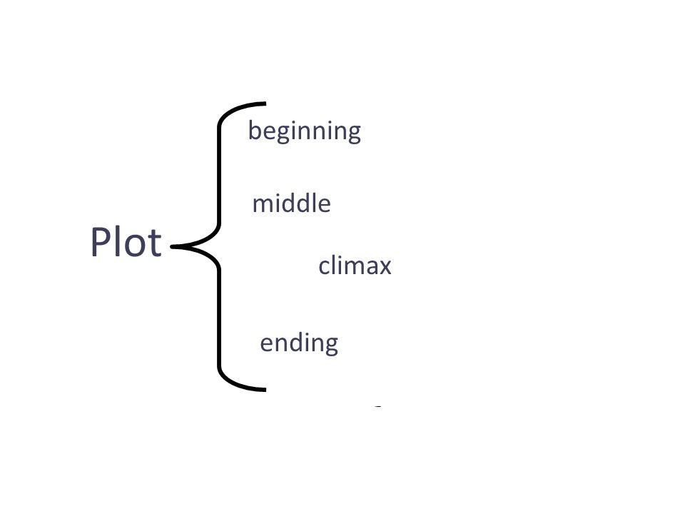 Plot beginning middle climax ending setting characters conflict