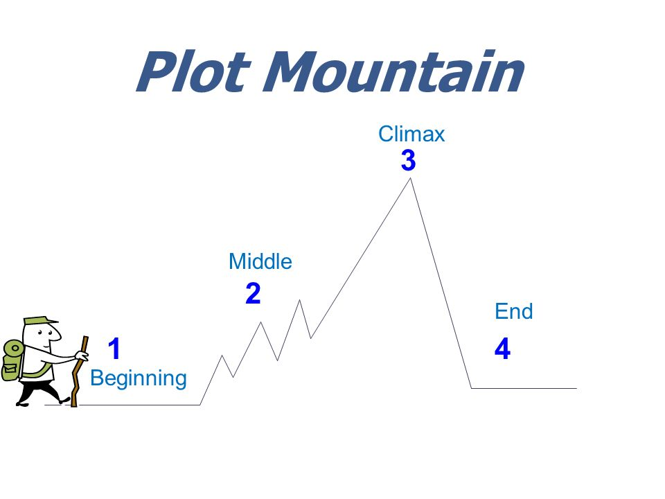Plot Mountain Climax 3 Middle 2 End 1 4 Beginning