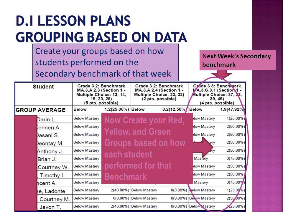 D.I Lesson Plans Grouping Based on DATA