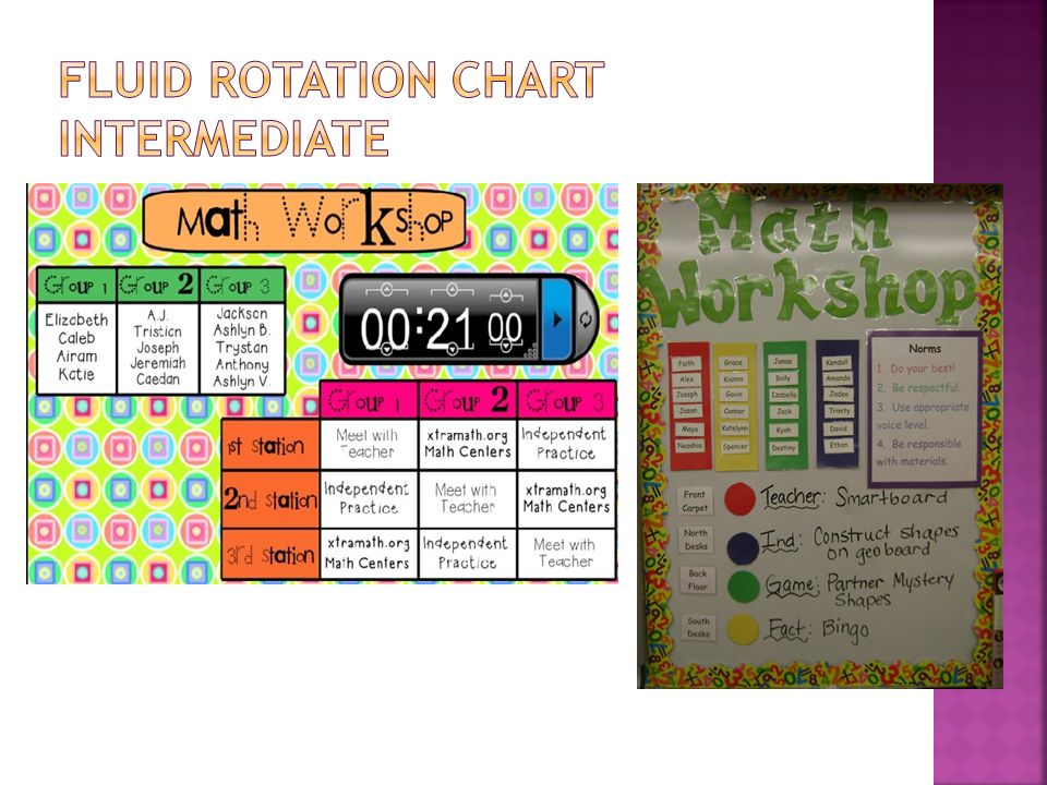 Fluid Rotation Chart Intermediate
