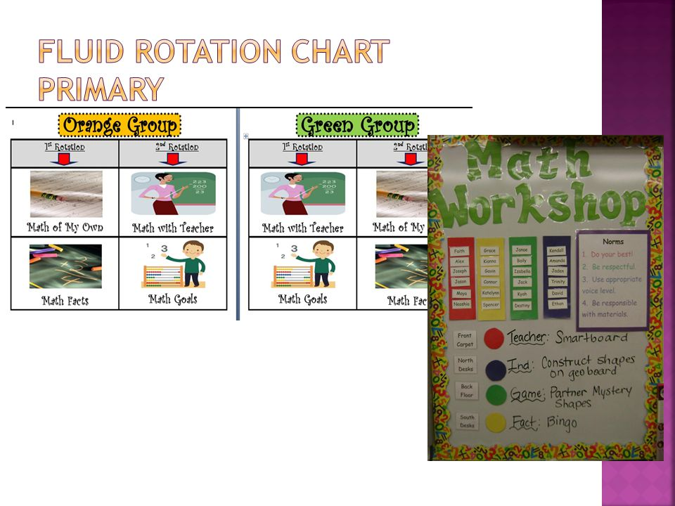 Fluid Rotation Chart Primary