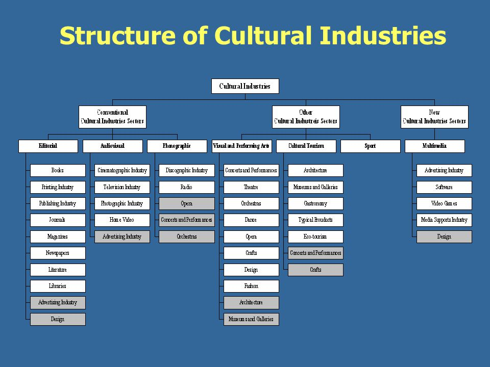 Structure of Cultural Industries