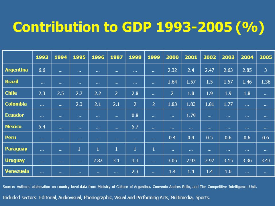 Contribution to GDP (%)