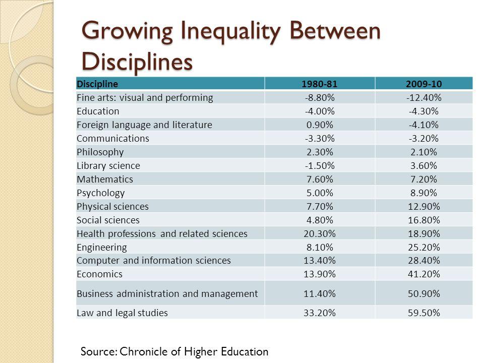 Growing Inequality Between Disciplines
