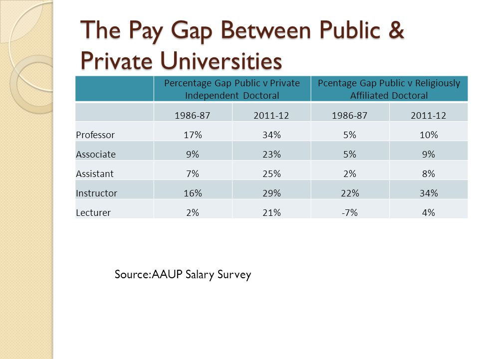 The Pay Gap Between Public & Private Universities