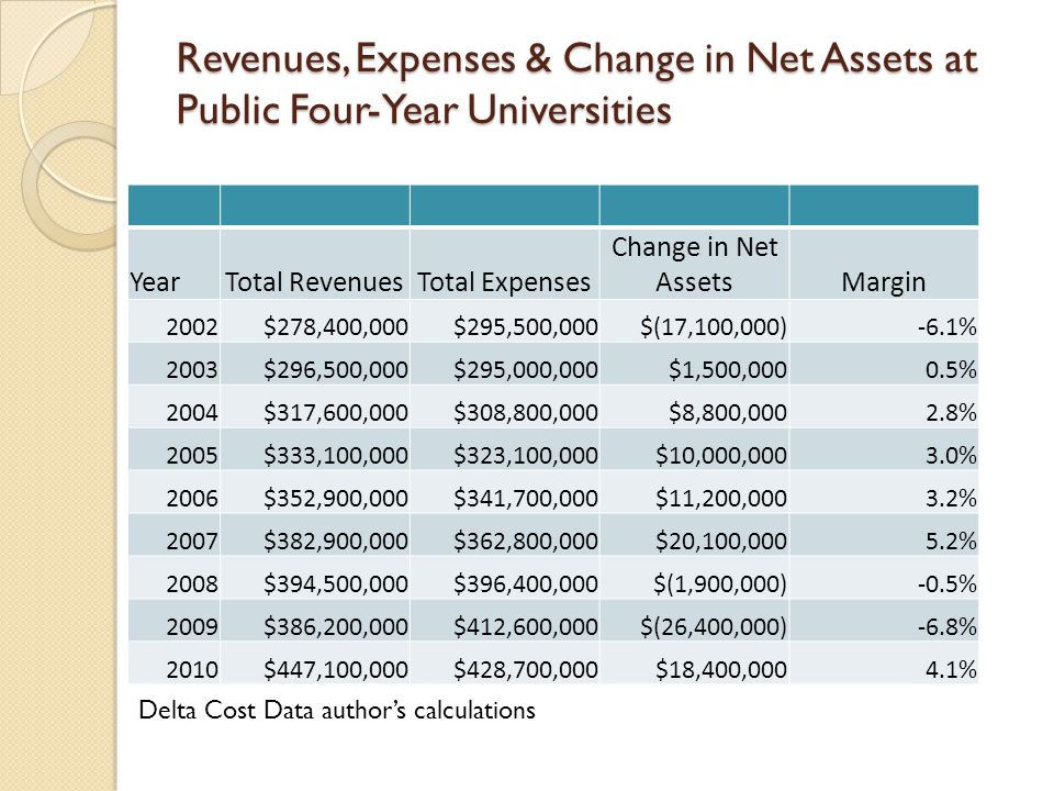 Revenues, Expenses & Change in Net Assets at Public Four-Year Universities