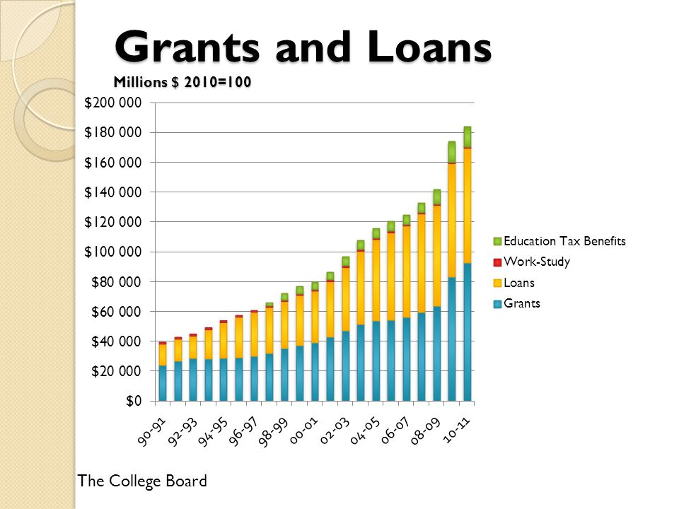Grants and Loans Millions $ 2010=100