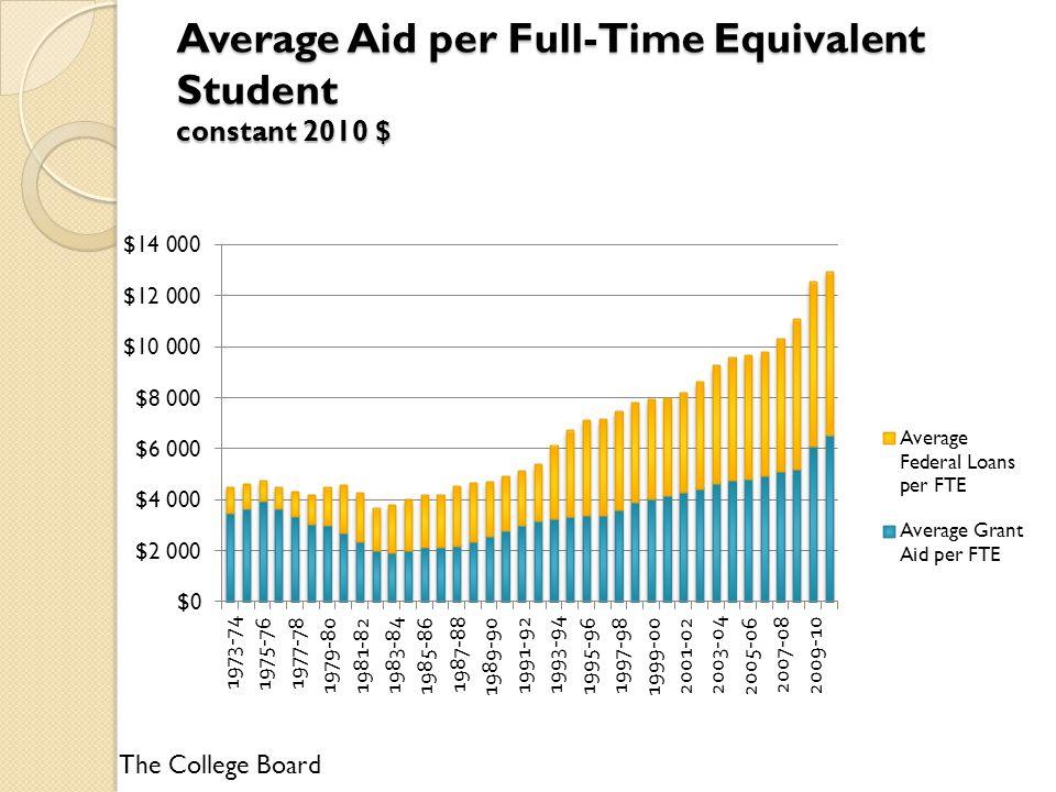 Average Aid per Full-Time Equivalent Student constant 2010 $