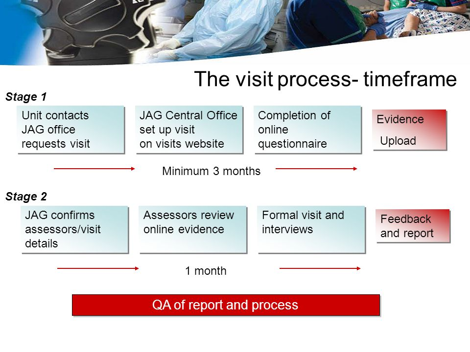 The visit process- timeframe
