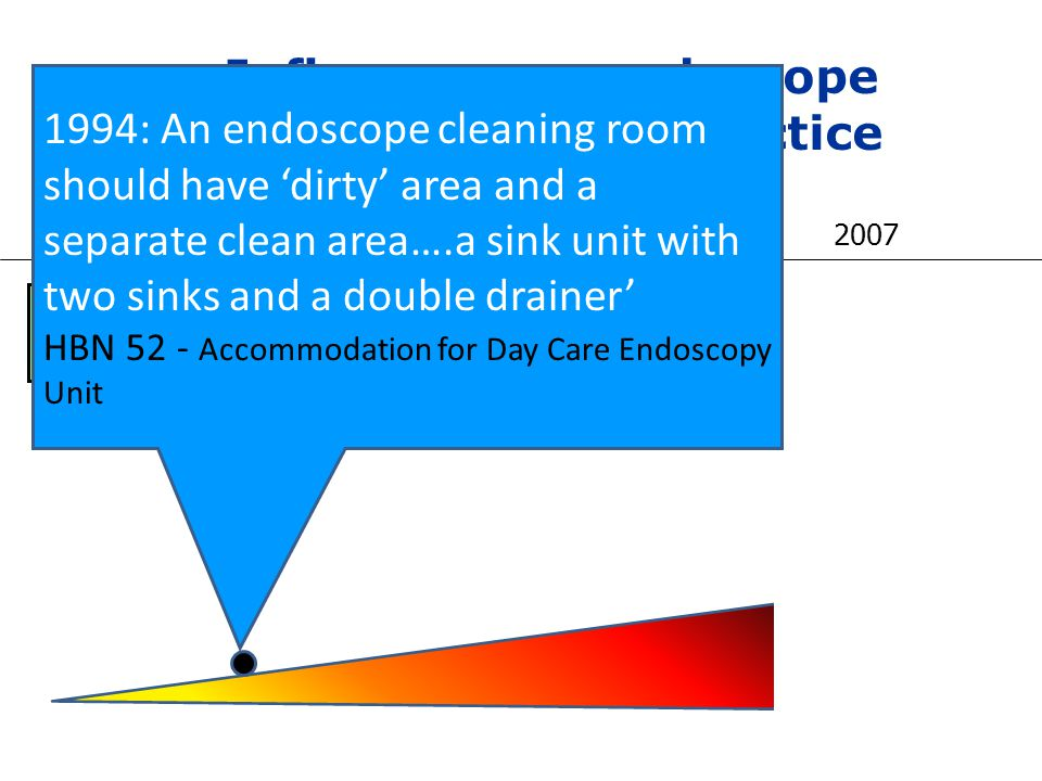 Influences on endoscope decontamination practice