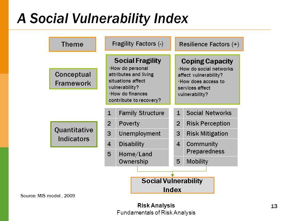 A Social Vulnerability Index