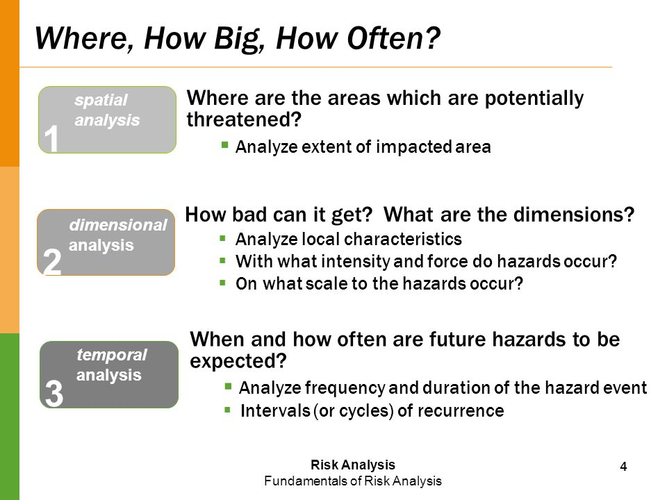 Where, How Big, How Often spatial. analysis. Where are the areas which are potentially threatened