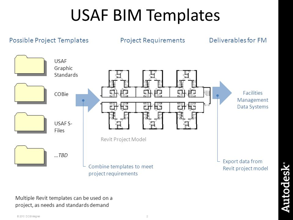 USAF BIM Templates Possible Project Templates Project Requirements