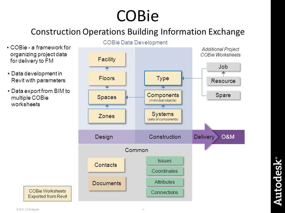 COBie Construction Operations Building Information Exchange
