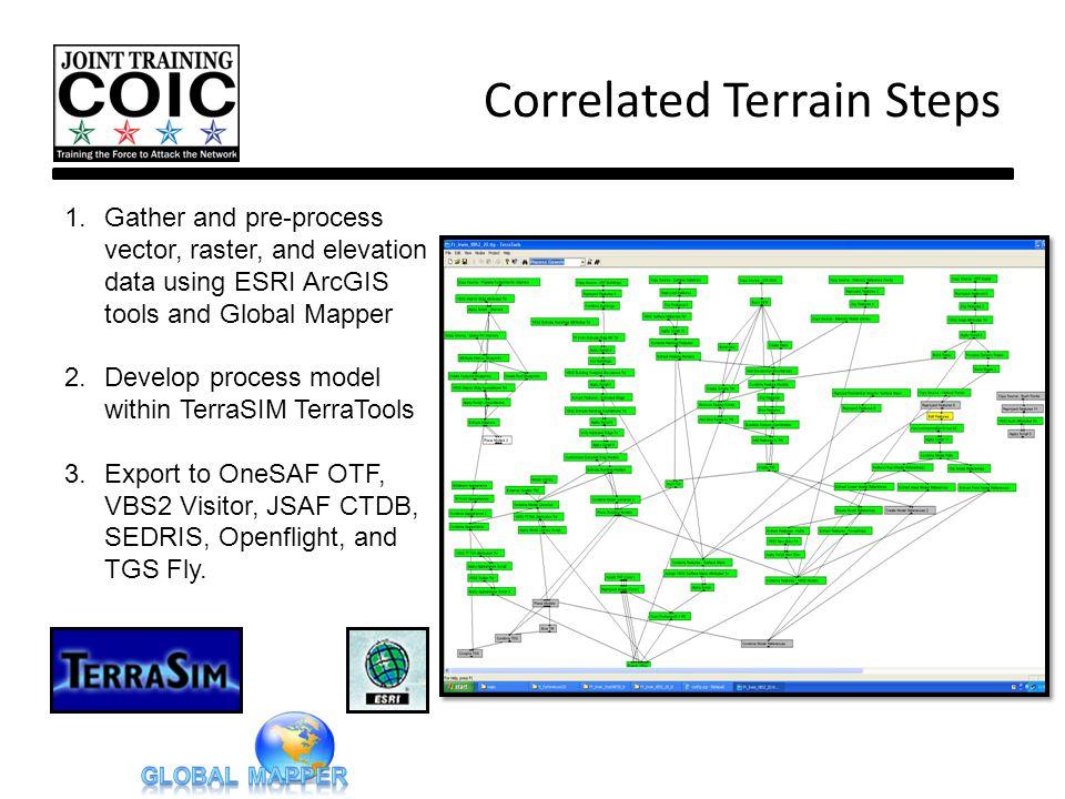 Correlated Terrain Steps