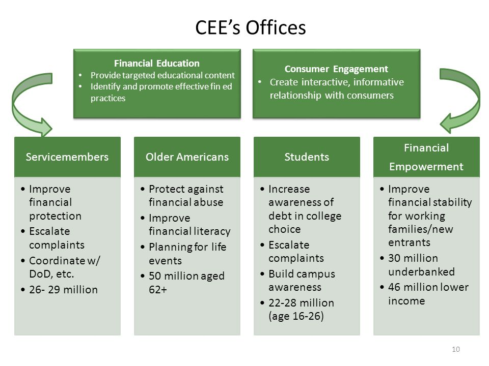 CEE's Offices Financial Education Consumer Engagement