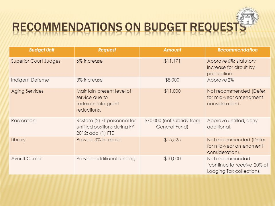 RECOMMENDATIONS ON BUDGET REQUESTS