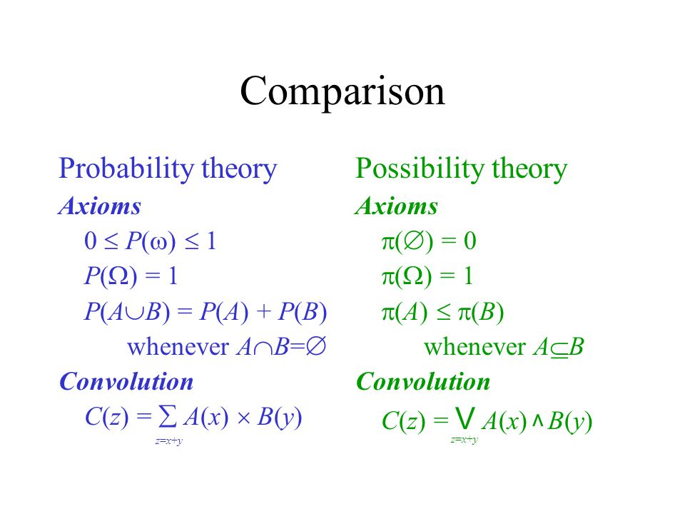 Comparison Probability theory Possibility theory Axioms 0  P()  1
