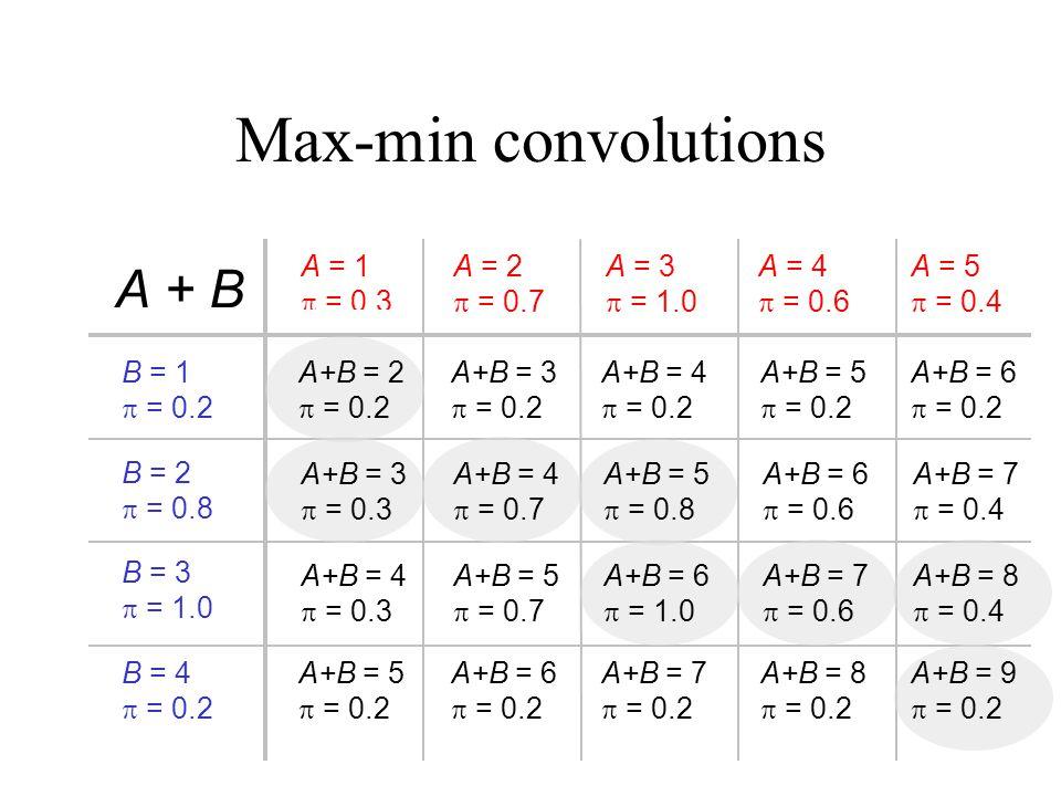 Max-min convolutions A + B A = 1  = 0.3 A = 2  = 0.7 A = 3  = 1.0