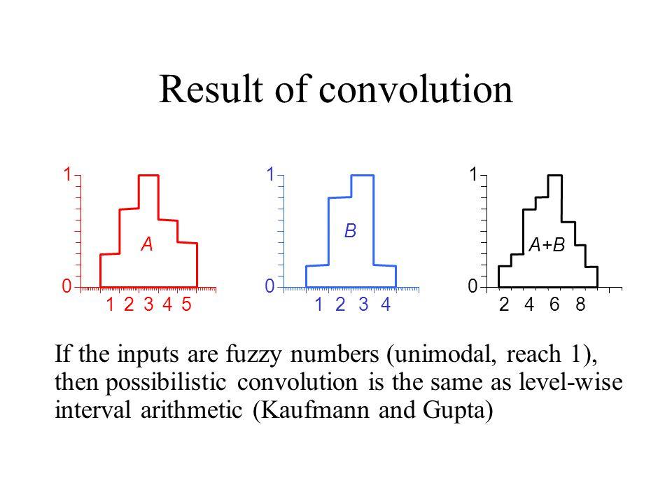 Result of convolution 1. 2. 3. 4. 5. A. B. 8. A+B. 6.