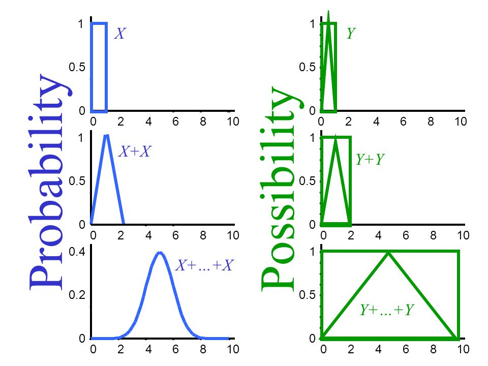 Probability Possibility X Y X+X Y+Y X+…+X Y+…+Y 1 1 0.5 0.5 2 4 6 8 10