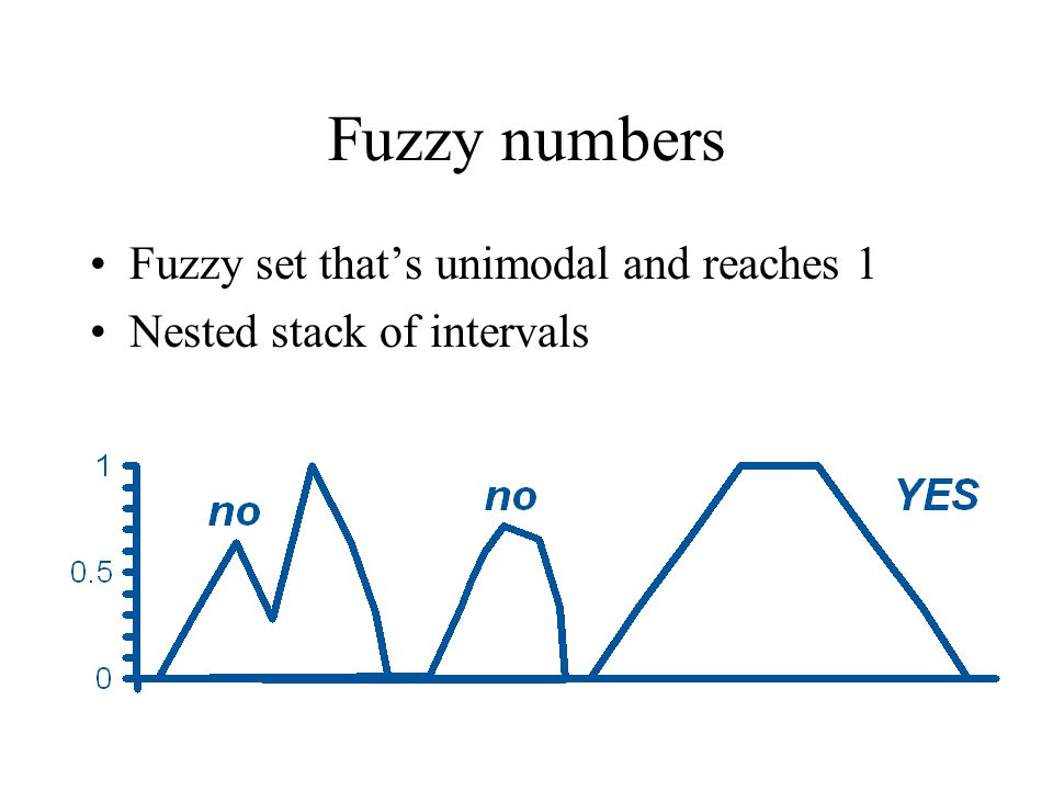 Fuzzy numbers Fuzzy set that's unimodal and reaches 1