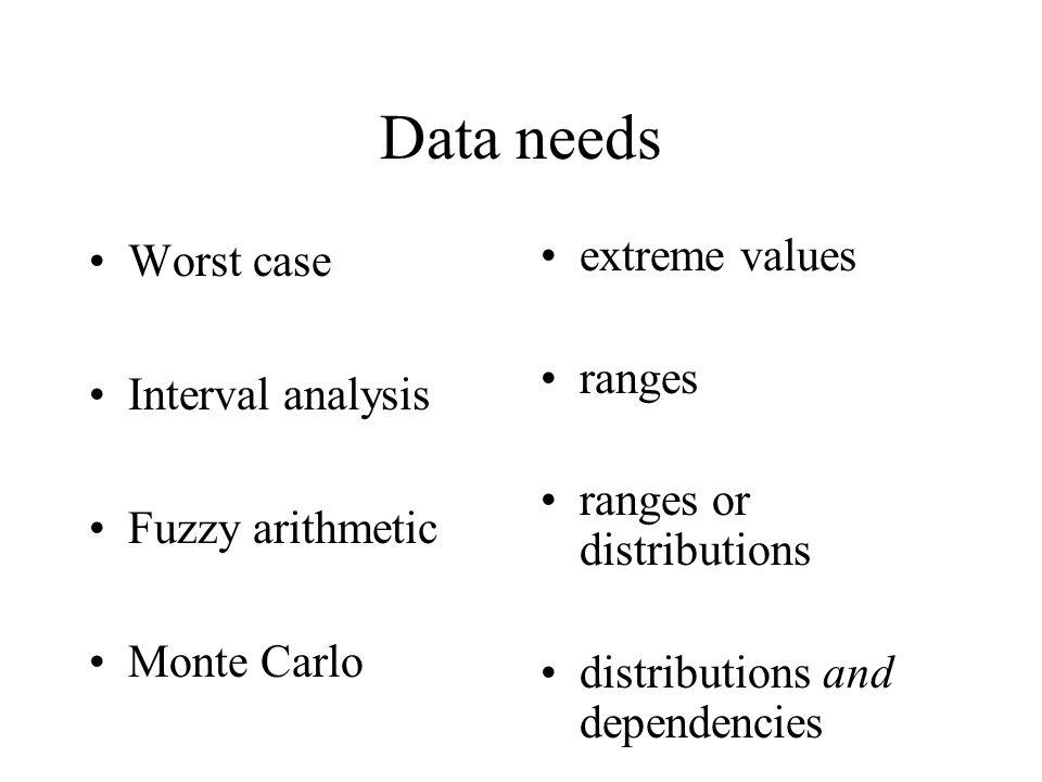 Data needs Worst case Interval analysis Fuzzy arithmetic Monte Carlo