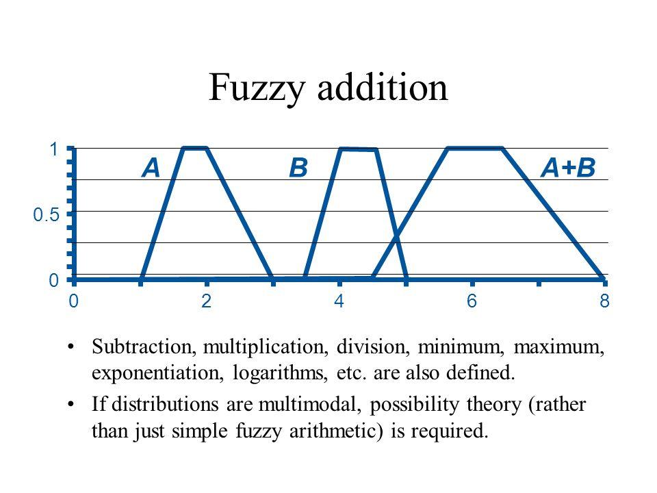 Fuzzy addition 1. A. B. A+B. 0.5. 2. 4. 6. 8.