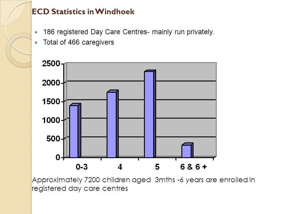 ECD Statistics in Windhoek