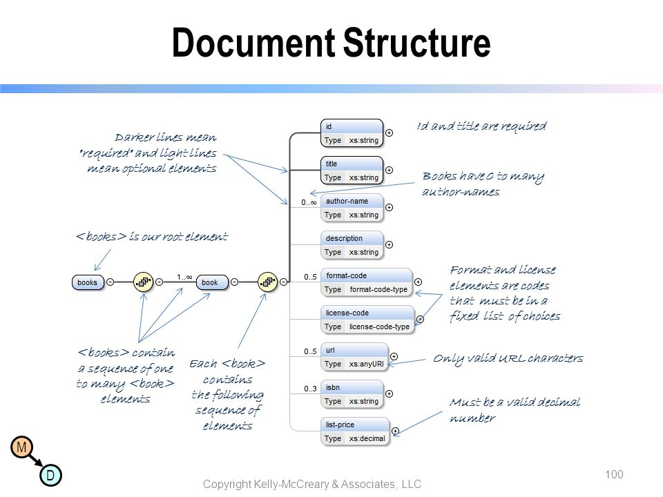 Document Structure Id and title are required