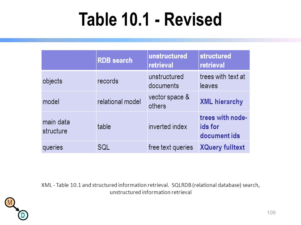 Table 10.1 - Revised RDB search unstructured retrieval