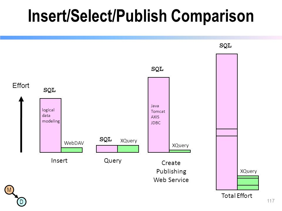 Insert/Select/Publish Comparison