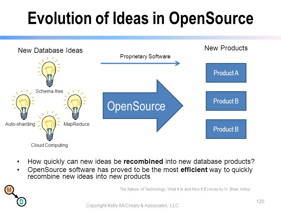 Evolution of Ideas in OpenSource