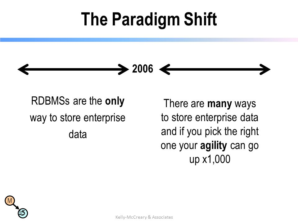 The Paradigm Shift 2006 RDBMSs are the only