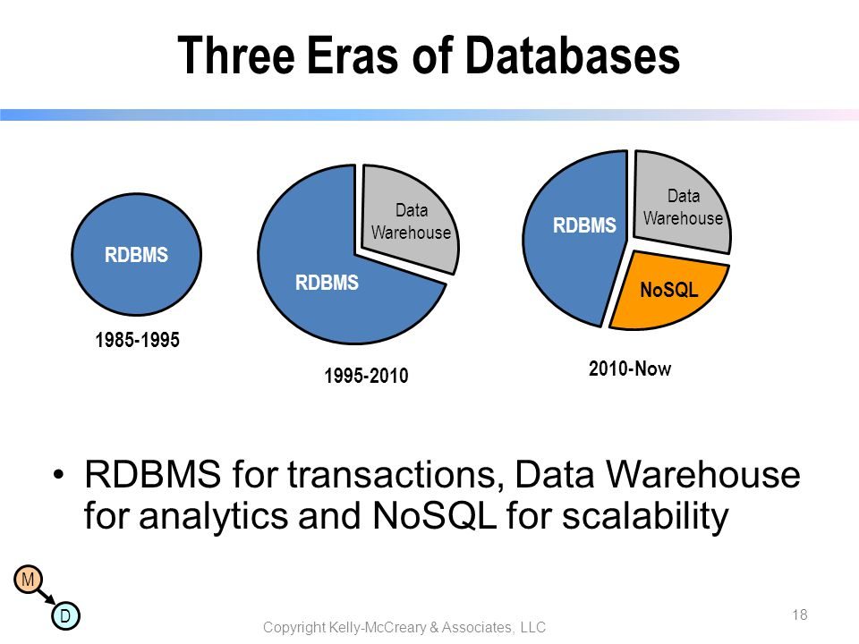 Three Eras of Databases
