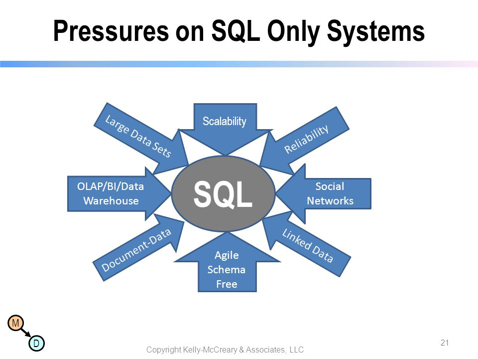 Pressures on SQL Only Systems