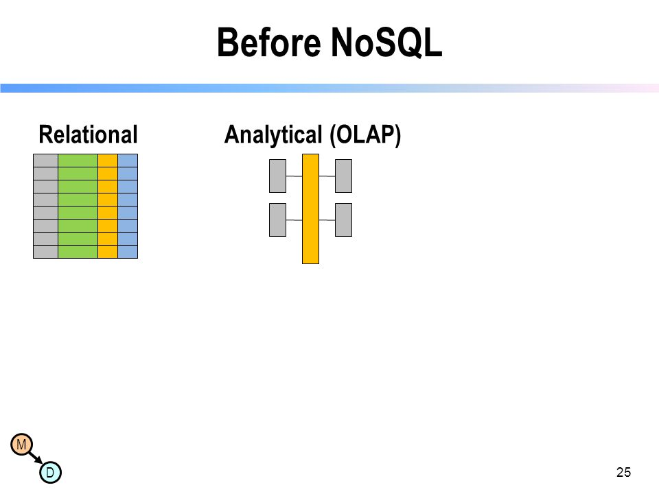 Before NoSQL Relational Analytical (OLAP) 25