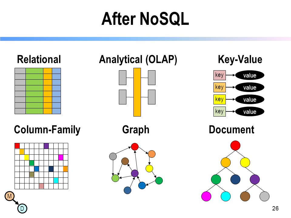 After NoSQL Relational Analytical (OLAP) Key-Value Column-Family Graph