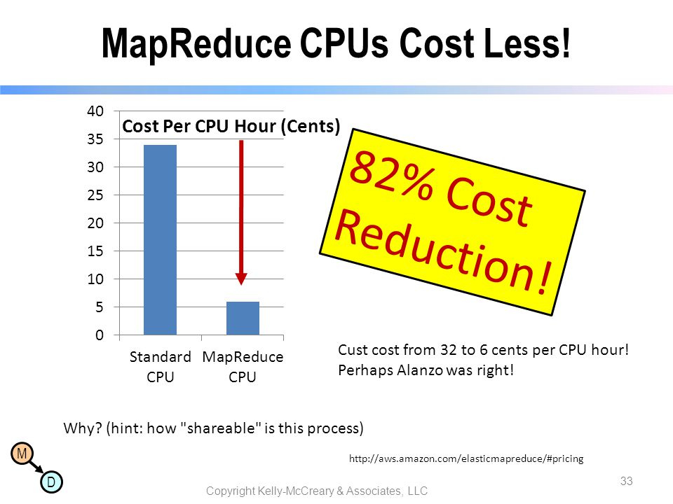 MapReduce CPUs Cost Less!
