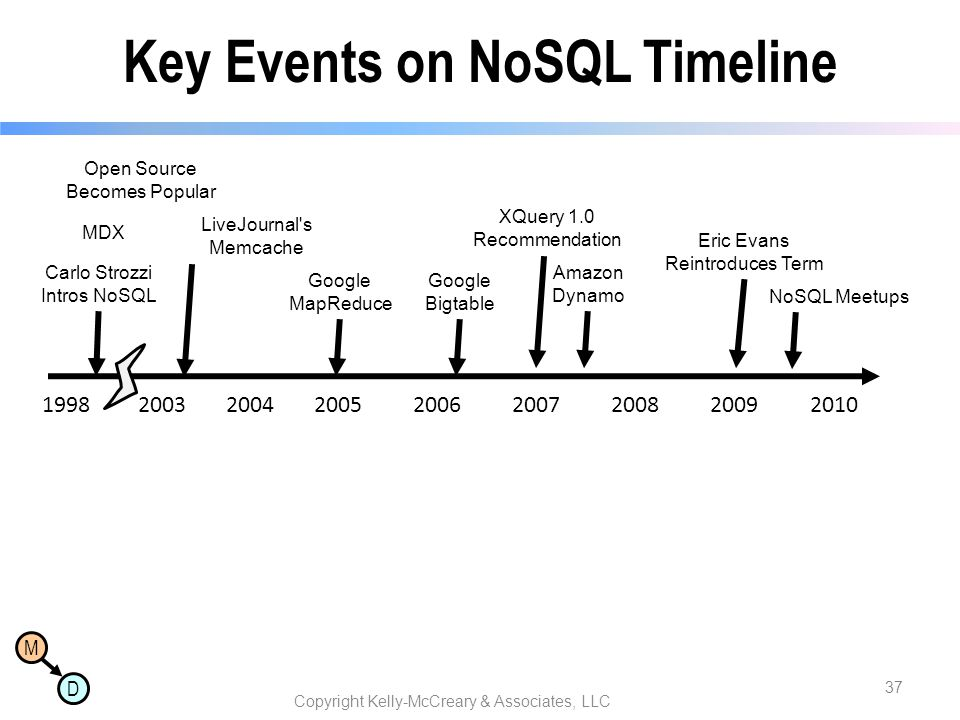 Key Events on NoSQL Timeline