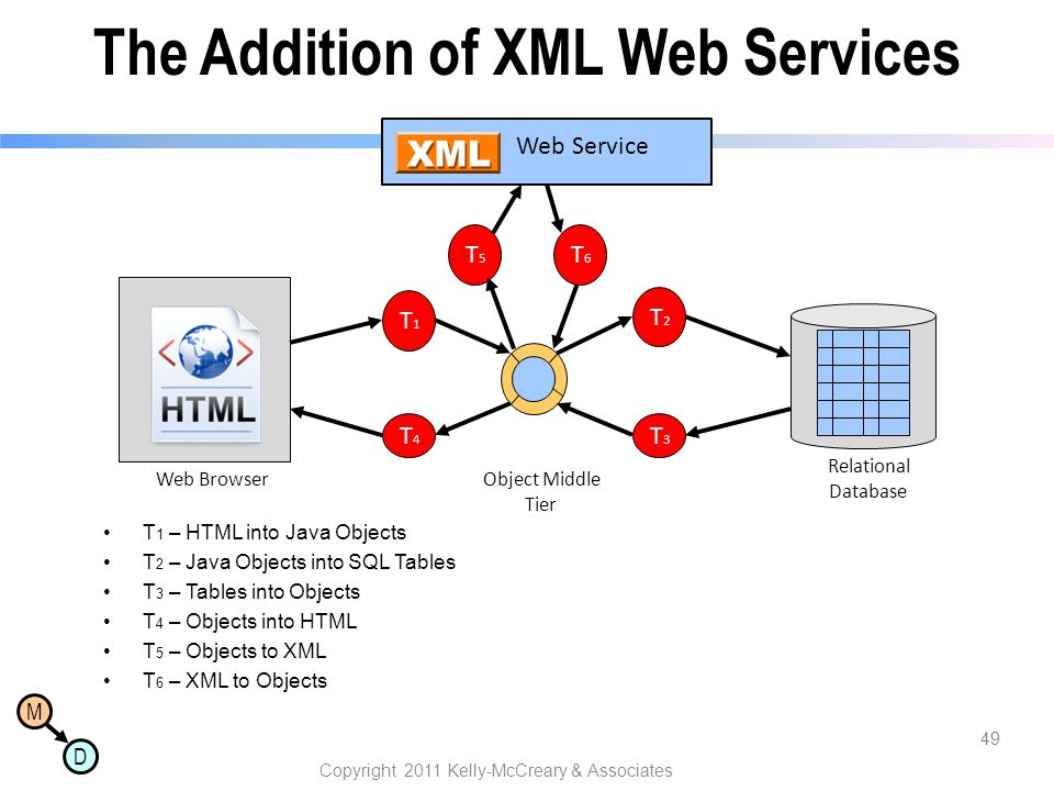 The Addition of XML Web Services